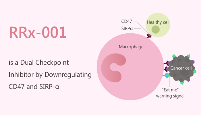 RRx 001 is a Dual Checkpoint Inhibitor by Downregulating CD47 and SIRP α 2019 09 08 - RRx-001 is a Dual Checkpoint Inhibitor by Downregulating CD47 and SIRP-α