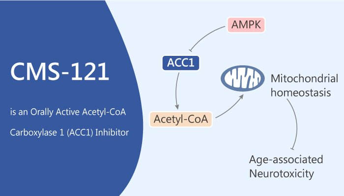 CMS 121 is an Orally Active Acetyl CoA Carboxylase 1 ACC1 Inhibitor 2020 04 23 - CMS-121 is an Orally Active Acetyl-CoA Carboxylase 1 (ACC1) Inhibitor